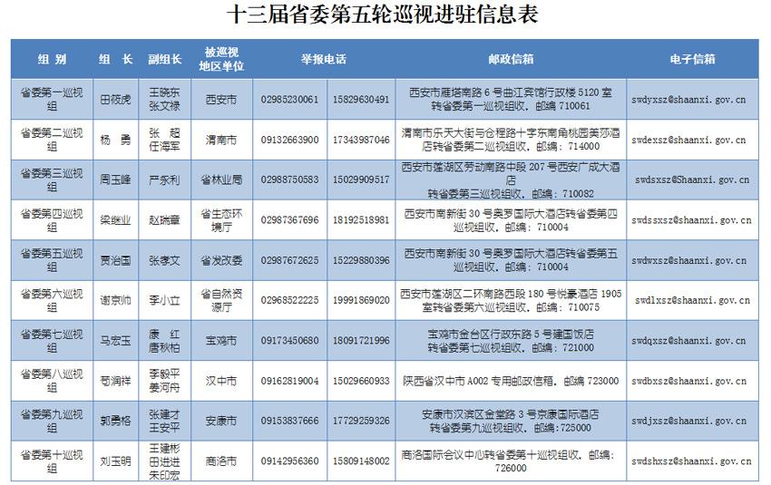 吉林省高级法院党组成员程龙拟任副院长(简历)