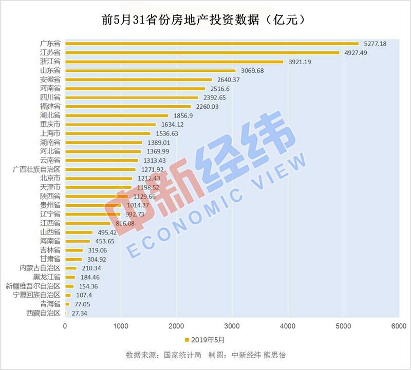 前5月31省份房地产投资榜单出炉!粤苏浙依旧领跑